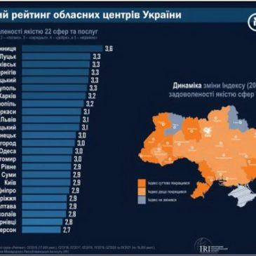 Черкаси займають 9 місце за рівнем якості послуг в Україні